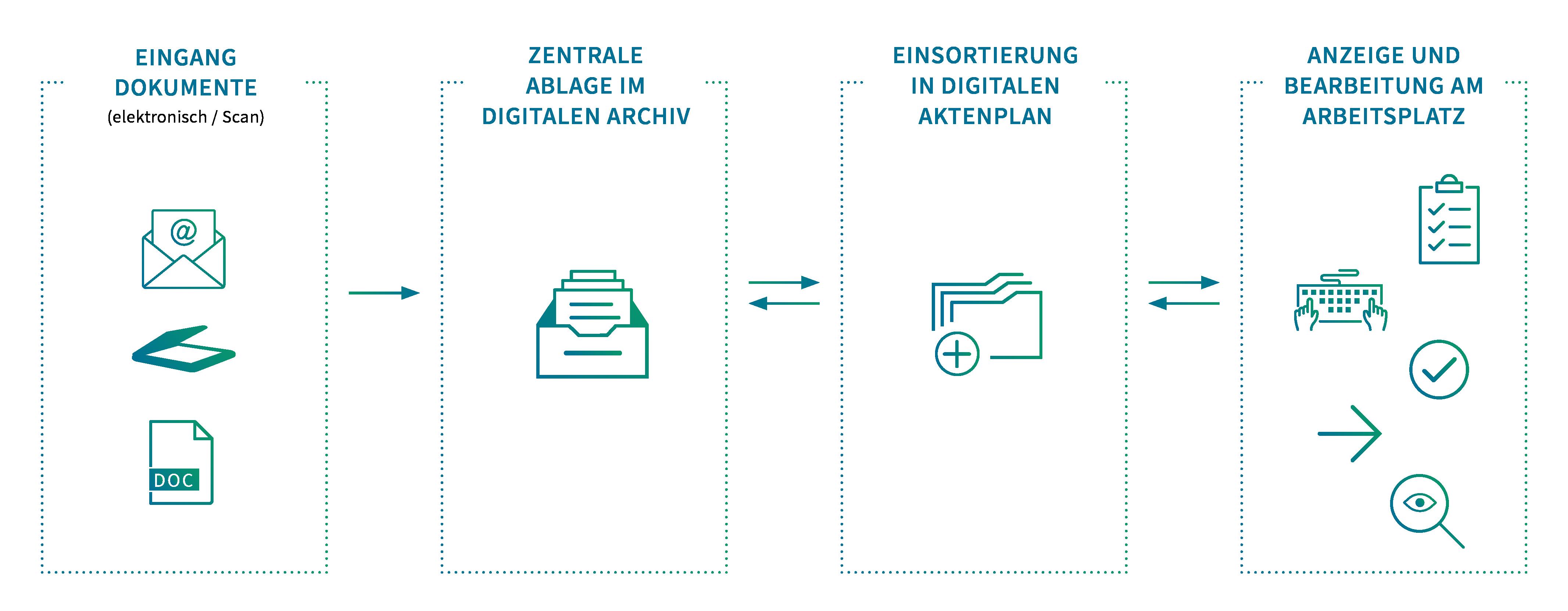Vom Dokument zur digitalen Akte