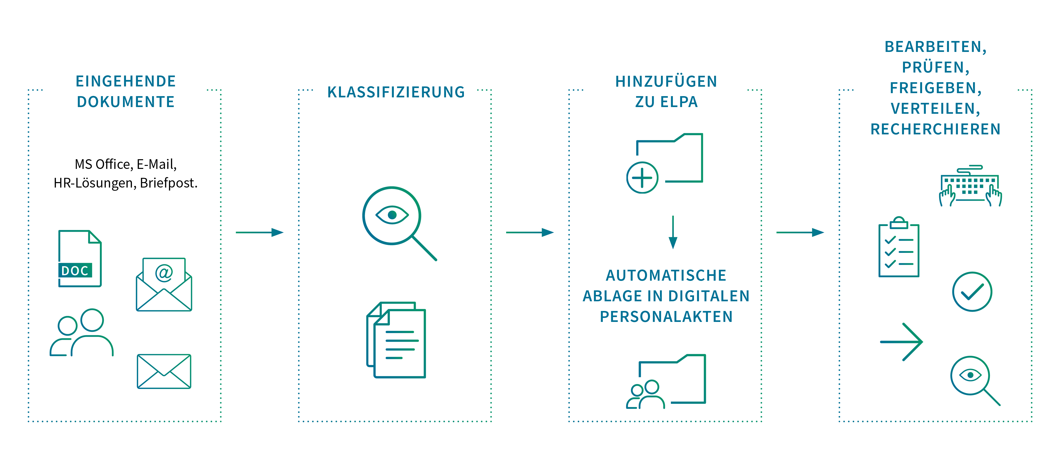 Aktenbildung - vom Dokument zur digitalen Akte